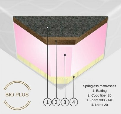 BioPlus 120x200x18 Matracis